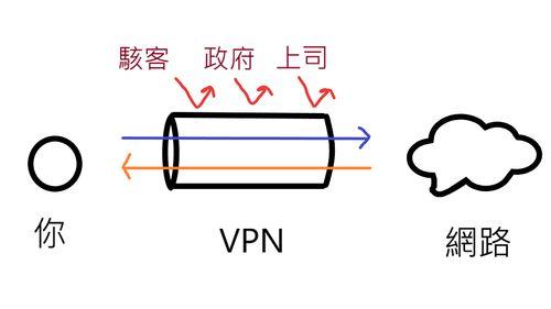 VPN運作原理,圖片解釋了使用者、VPN、網際網路的相互關係,解釋VPN是什麼